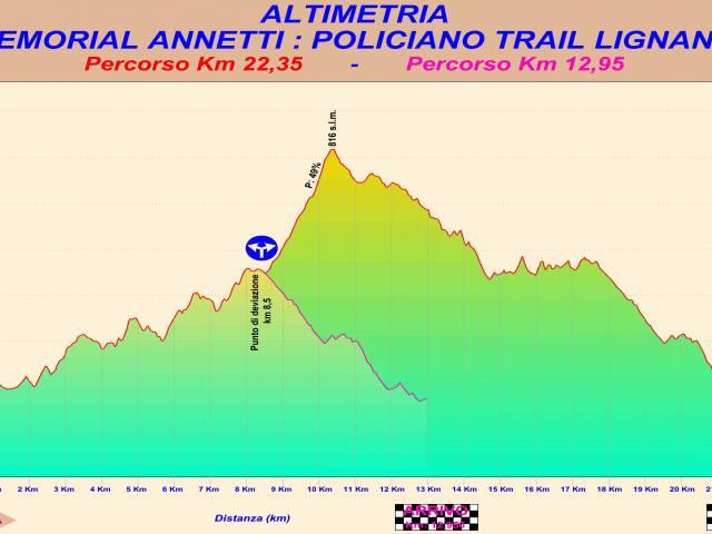 Altimetria TRAIL -G.ANNETTI-.jpg